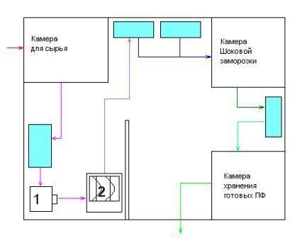 Приблизительная схема цеха